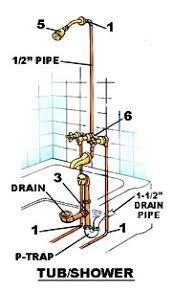 diyhomelivingstyle com images plumb bath shower jpg