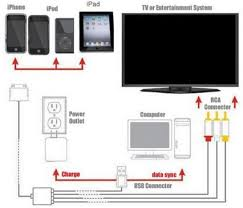 How Use Your Iphone Ipad As A Streaming Device To Your Tv