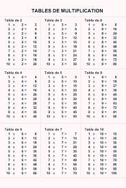 imprimer les tables de multiplications tête à modeler