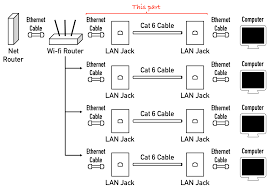 Cabling - How Do I Run Wired Internet From A Single Router To ... Wired Home Network Diagram Showstypical Ethernet 100 Wiring Design Software For Spectacular Inspiration Closet Modern Decoration The Stunning Designing A Gallery Decorating Business Security Camera System Manufacturer Night Owl How To Build A Wifi Wireless Tutorial Networking Explained Part 3 Taking Control Of Your Wires Cnet To Wire Your House With Cat5e Or Cat6 Cable At Aloinfo Gmc 22 Engine Colors Car Stereo Circle