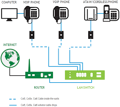Phone And Computer Connection Diagrams | Business Support ... Calcomm Systems Voip Phone Cabling Data Networks Teledynamics Product Details Cd011324 Melbourne Best Security Cameras Alarms Voip Telephone Dl4480v1 Power Over Hernet Connect A Poe Phone To Nonpoe Switch 10 Uk Providers Jan 2018 Guide Installation In Free Trade Zone Iran And More Beskomcoid Fanvil I20t How Install Youtube Amazoncom X50 Small Business System 7 Liberteks Is Stalling V55 Systems For Successful Cordless Headset Installation Pairing