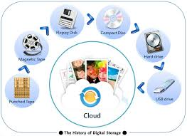 Past To Future The Evolution Of Digital Storage ASUS