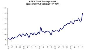 Importers Rush To Beat Trump's Jan. 1 Tariffs Ata Tmaf Promoting Truck Driver Appreciation Week Bulk Transporter Horvath To Succeed Cammisa As Atas Vp Of Safety Policy Tonnage Index Fell 14 In June Scaletipping 44000 Hp Motor Returns Aedc Arnold Air Force Up 19 July 2016 Membership Miltones Arizona Trucking Association American Associations Supports Trumps Tax Reform Home Facebook Digital Innovation For The Industry With Platforms Launches Focus Drive Stay Alive Iniative Benefits And Salaries Rising Cargotrans Driver Shortage Analysis 2017