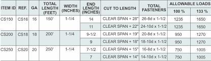 Floor Joist Span Tables by Coil Straps Tamlyn Products Cs150 Cs200 Cs250