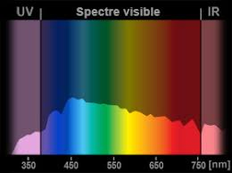 spectre lumineux des les d éclairage energie environnement ch