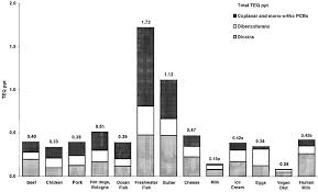 Dioxin Levels In Food