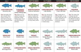 Patios Little River Sc Entertainment Calendar by 2017 Tennessee Fishing Forecast Game U0026 Fish
