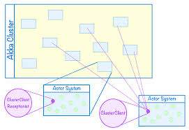 Decorator Pattern In Java Stack Overflow by Clustering And Remoting Dzone Java