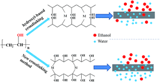 Cross Linking Of Polyvinyl Alcohol With NN Methylene Bisacrylamide Via A Radical Reaction To Prepare Pervaporation Membranes