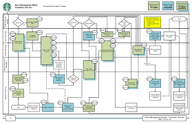 Starbucks Store Mgmt Model Transition Process Flow
