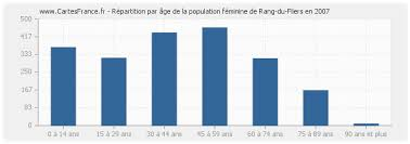 population rang du fliers statistique de rang du fliers 62180