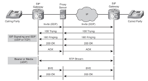Implementing SIP Gateways (Examining VoIP Gateways And Gateway ... Intertional Gateway Solutions For Operators Telcobridges Configuring Qos Dscp Rtp And Signaling Traffic On Windows Chapter 4 Passthrough Network World Patterns Voip Protocol Architectures Pdf Download Brevet Us1207152 Default Gateway Terminal Device And Pante Us120314698 Local Method Ringfree Mobility Inc 2009 Mobile Eric Chamberlain Founder Patent Us8462773