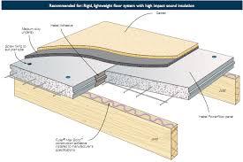 A Flooring Hebel Panel