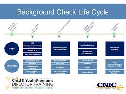 Opm Desk Audit Back Pay by Background Check Process And Central Suitability Office Ppt