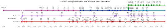 History of Microsoft fice