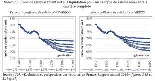retraite arrco cadre ta baisse des retraites effet des réformes des retraites imposées