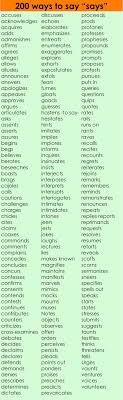 creative adverbs lists to add more meaning dense vocabulary to