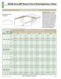 Floor Joist Span Table For Sheds by Deck Joist Span Table Radnor Decoration