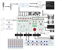 Setup Diagram Flow And Patch Bay Design Mark Coghlanrhmarkcoghlanwordpresscom The Sauce Pot Srhsaucepotscom Home Recording