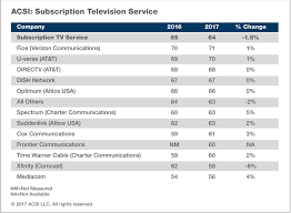 TV service as a whole is known for poor customer satisfaction so being third in an industry that could be better is nothing to brag about