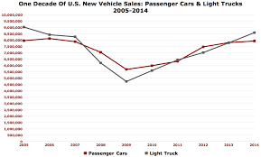 Chart Of The Day: Cars Vs. Light Trucks Over The Last Decade - The ... Five Top Toughasnails Pickup Trucks Sted 2019 Chevy Silverado Trucks Allnew Pickup For Sale Class Of 2018 The New And Resigned Cars Suvs Kelley Lease Vs Buy Toyota In Charleston Sc Used Berea Ky Near Auto Center Police Monster Truck Sports Car Cars Video For Best Truck Reviews Consumer Reports Mercedesbenz Xclass News Specs Prices V6 Car How Americas The Ford F150 Became A Plaything Rich Top 10 Most Expensive In World Drive Recalls Over Dangerous Rollaway Problem Crashes Car Trailer Unrride Testing Youtube