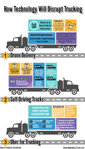 Self-Driving Trucks, Big Data Top List Of Disruptive Freight Tech ... Road Webplatform And Mobile App For Trucking Logistics Info Competitors Revenue Employees Owler Company Profile The Era Of Digitized Trucking Transforming The Logistics Value Chain Euro Truck Simulator 2 Gmarketlt Odyssey Technology Supply Chain Services Pdf Archive Hshot Pros Cons Smalltruck Niche Ss Coliest Traffic Ticket Yet In Rhode Island Goes To Overweight Flatbed Information Cons Everything Else