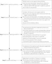 Diagnosis and Management of Nephrotic Syndrome in Adults
