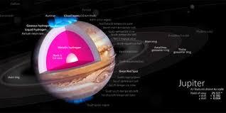 Jupiter The Largest Planet Of Solar System
