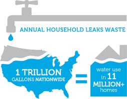 Outdoor Faucet Leaking From Top by Fix A Leak Week Watersense Us Epa