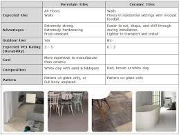 Drilling Through Porcelain Tile And Concrete by What U0027s The Difference Between Porcelain Tiles And Ceramic Tiles
