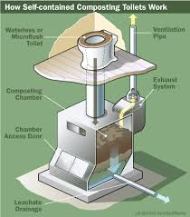 waterless toilets for the home how green is a self contained composting toilet composting