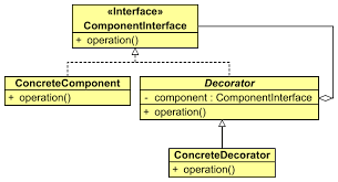 Decorator Pattern Java Example Stackoverflow by Decorator Design Pattern Growing With The Web