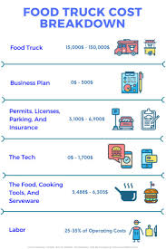 8 Best Food Truck Entrepreneur Ideas Images On Pinterest | Food ... Food Truck Catering Service Rochester Ny Tom Wahls How To Start A Restaurant Business Garden Caf Franklin Park Conservatory And Botanical Here Are Needtoknow Costs Save Money Much Does It Cost To A Youtube Others Calculator Wedding Average Faqs Toronto Trucks Warz Bdnmbca Brandon Mb Hawaiian Ordinances Munchie Musings Best Fresh Top 10 Plan Template Pdf Transport Sample Ppt 7