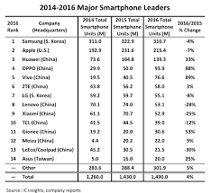 China has seven out of top ten smartphone vendors