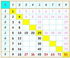 comment apprendre table de multiplication tables de multiplication apprentissage facile