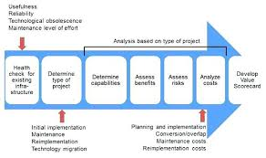 It Infrastructure Strategy Template Project Scope Great Capacity Planning Excel Implementation Plan