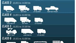 100 Light Duty Truck Everything You Need To Know About Sizes Classification