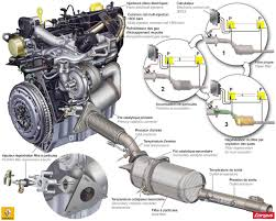 fap voiture chevrolet cruze 2 0 d 163 ch diesel le rôle du fap