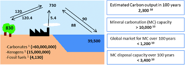Define Carbon Sink Geography by A Review Of Mineral Carbonation Technologies To Sequester Co 2