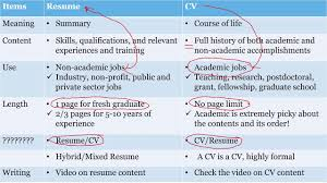 What Is The Difference Between A CV And A Resume? Resume Vs Curriculum Vitae Cv Whats The Difference Definitions When To Use Which Between A Cv And And Exactly Zipjob Authorstream 1213 Cv Resume Difference Cazuelasphillycom What Is Infographic Examples Between A An Art Teachers Guide The Ppt Freelance Jobs In