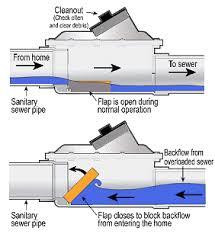 Floor Drain Backflow Device by Sewer Backflow Valve Installation Sewage Backflow Preventer