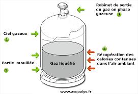 bouteille de gaz consigne guide sur l utilisation des bouteilles gaz butane ou propane