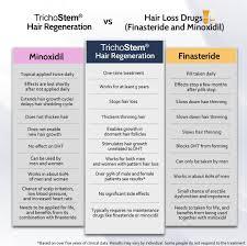 Propecia Shedding After 1 Year by Trichostem Hair Regeneration Trichostem