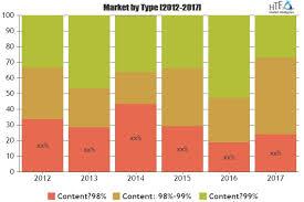 NN Methylene Bisacrylamide MBA Market