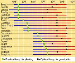 normal temperature range chart when is it warm enough to plant soil temperature gardener s supply