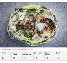 San Francisco Burritos Really Are Better | FiveThirtyEight Tacos Leo Melrose Beverly Fairfax Mexican Restaurant La 19 Essential Los Angeles Food Trucks Winter 2016 Eater Bun Boy Eats El Flamin Taco Truck How El Chato A Midcity Taco Legend Won The Citys Heart One Bite Truck Living Toliveanddine Foodie Comedy Journalism Chato For Crunchy Fajitas Go Here Nuevo Mexico 10 Musttry Latenight Taco Trucks And Stands Kevin Primus Coachprimus Twitter The 9 Best In South Park