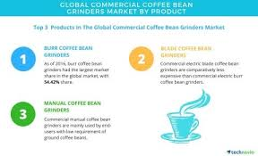 Commercial Coffee Bean Grinders Market
