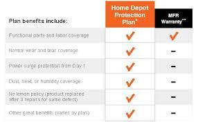 Home appliance repair plans Home plan