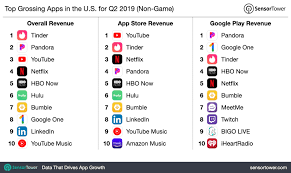 Top Grossing Apps In The U.S. For Q2 2019 - Internet & Technology News Code Conference 2018 Media Tech Recode Events Arrow Films Coupon Gw Bookstore Code 9kfic8uqqy2b2uwmjner_danielcourselessonsbreakdownsummaryfinalmp4 I Just Got This Messagethank Youcterion Cterion First Run Features Home Facebook Top Food Delivery Apps Worldwide For Q2 2019 By Downloads Internet Subtractioncom Khoi Vinhs Web Site Page 4 Welcomevideo2417hd7pfast1490375598520mov Best Netflix Alternatives Techhive Virgin Media Check Bill Crafts Kids Using Paper Plates The Bg News 12819 Boxwalla Film October Subscription Box Review Hello Subscription