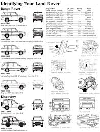 Land Rover Discovery, Range Rover VIN Number Explained | Range Rover ... Dodge Truck Vin Decoder My Lifted Trucks Ideas New Jeepzcom Jeep Vin 79 F600 Vin Locations Ford Enthusiasts Forums 2000 Ram Pickup 3b7hf13z3yg153819 Youtube 49 Inspirational Pictures Classic Car Cars Inspiration Best Beautiful Old Search 20 Transmission Idenfication Chart Dodge Enthusiast 46 Luxurious Ford Autostrach 8193 281957 Chrysler Plymouth Fargo And Desoto